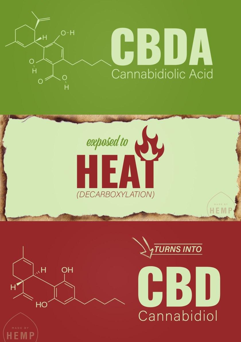 CBDA-precursor-cbd_2a