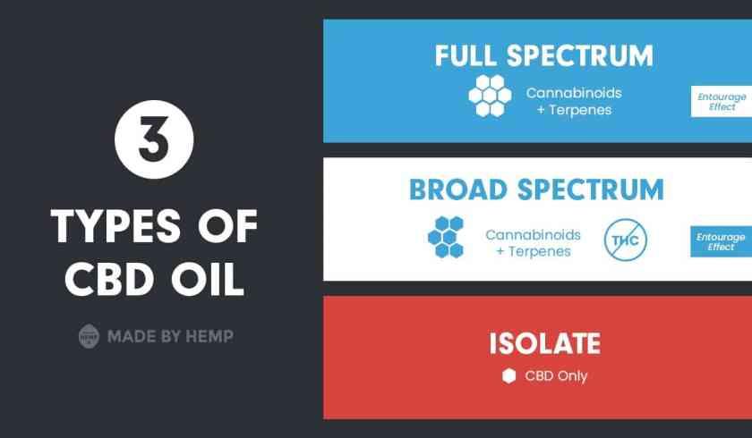 Types-of-Hem-Oil-Entourage-Effect