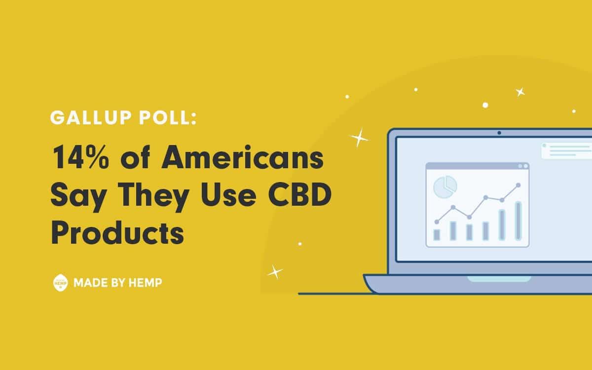Gallup Poll: 14% of Americans UseCBD